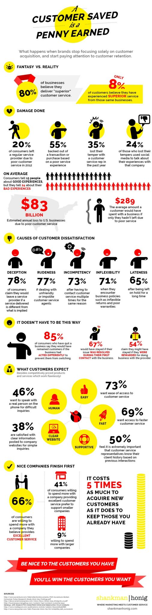 Customer Saved is a Penny Earned Infographic